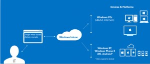 Windows Intune en configuration Cloud